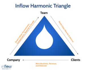 inflow-harmonic-triangle